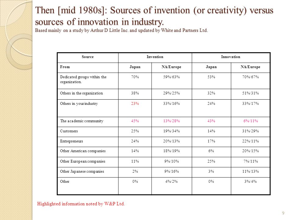 Then [mid 1980s]: Sources of invention (or creativity) versus sources of innovation in industry. Based mainly on a study by Arthur D Little Inc. and updated by White and Partners Ltd.